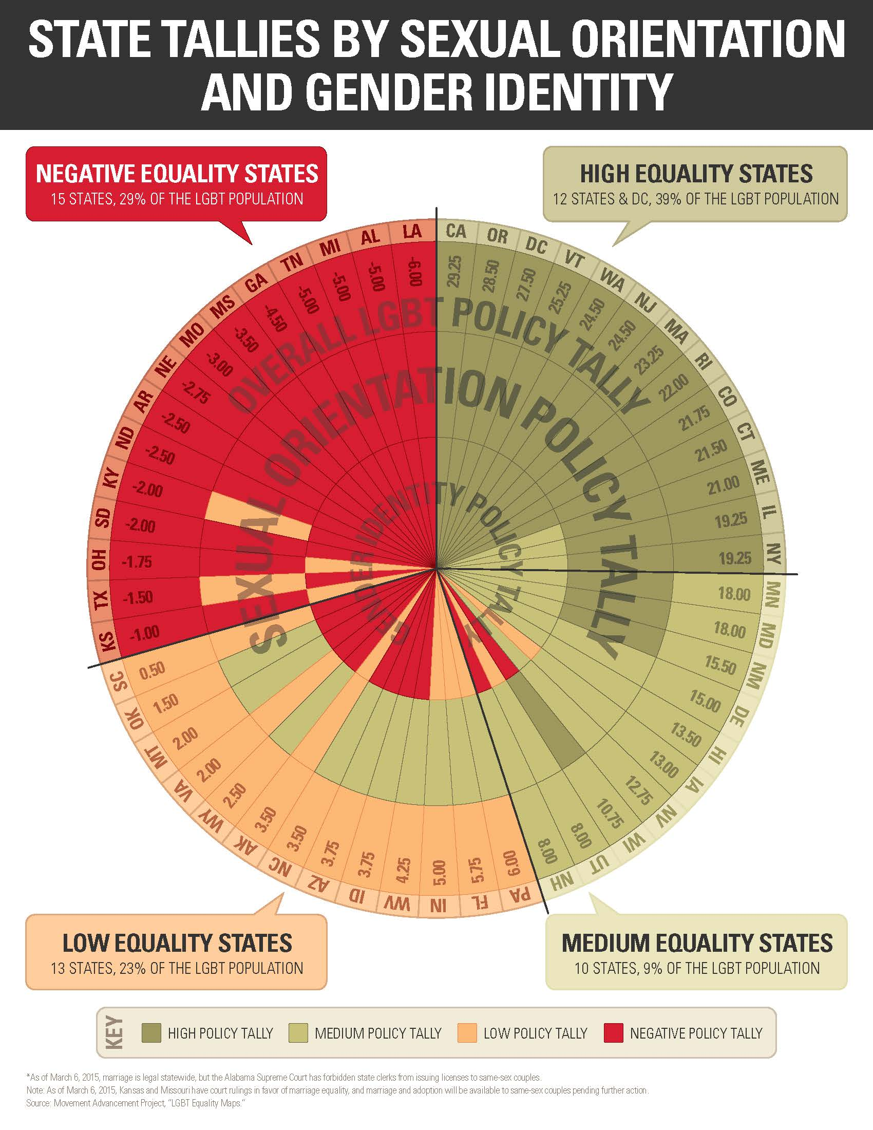 States with sexual orientation laws