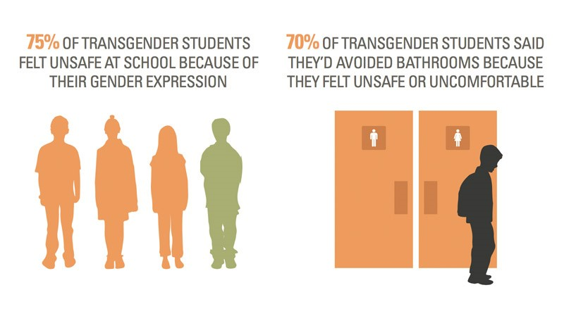 Transgender Students And Title Ix